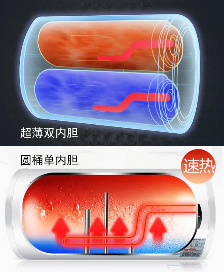 电热水器内胆加热过程及内部结构原理